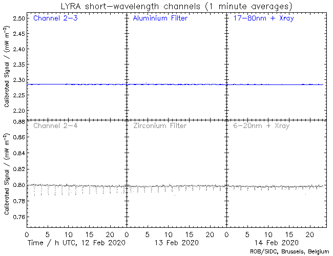 Latest solar emission at 17-80 nm and 6-20 nm